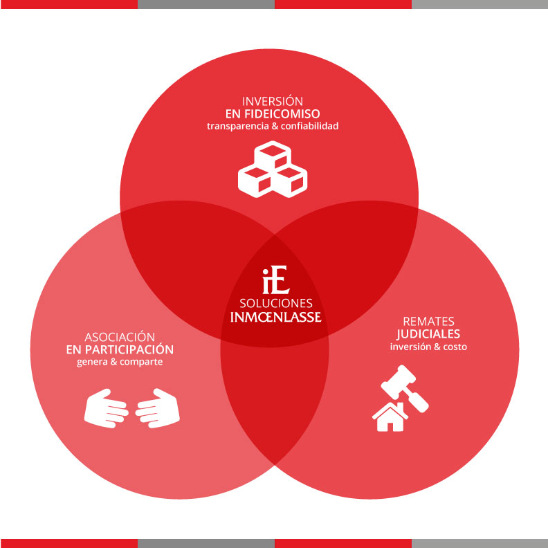 Soluciones Inmoenlasse | #Infografía